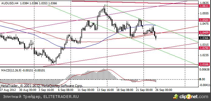 Сырьевые валюты с начала недели торгуются с понижением