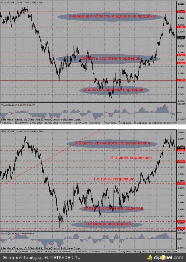 Ситуация вокруг Испании остается в фокусе внимания участников рынка