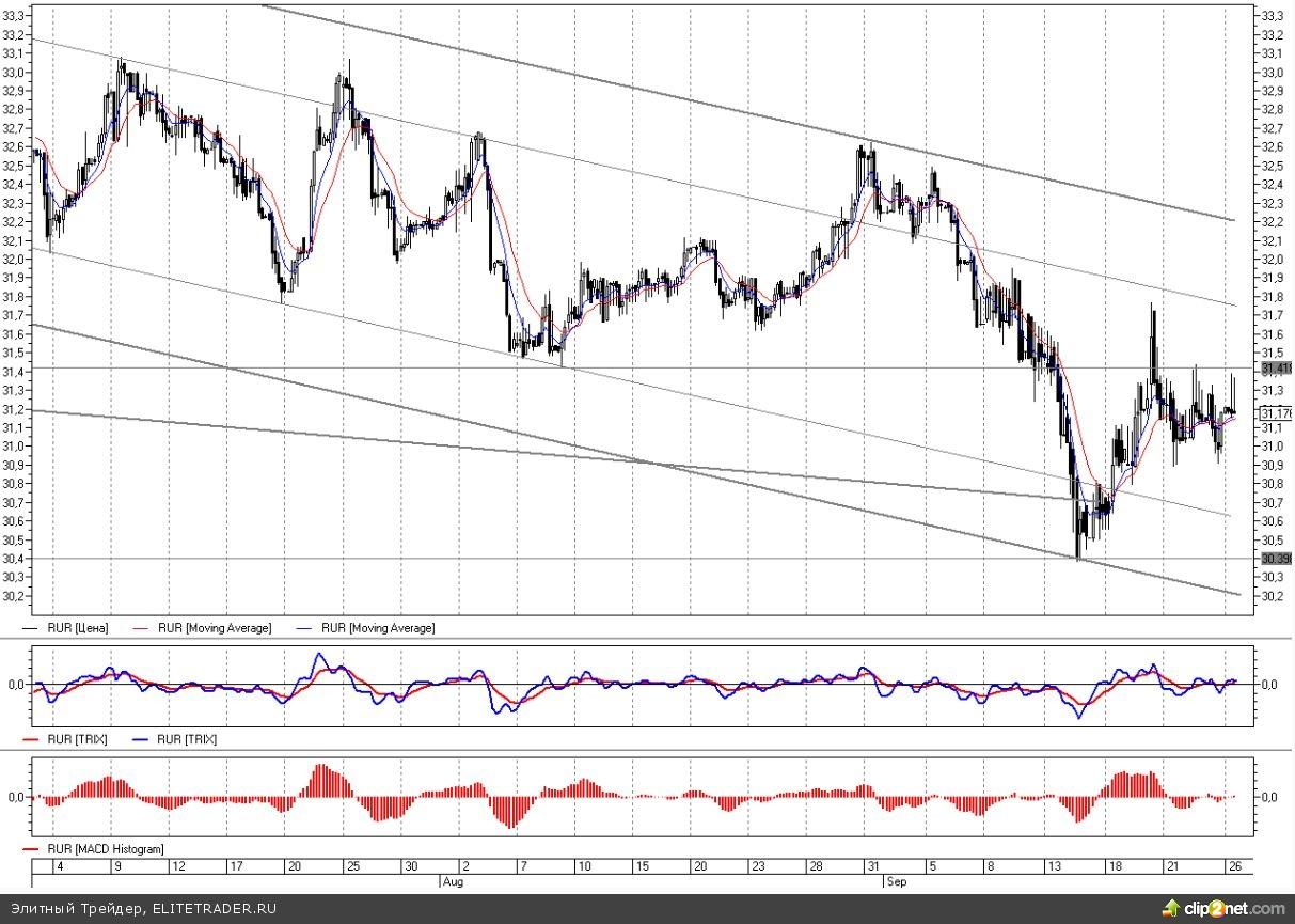 Стабильность нефтяного рынка удерживает рубль от падения