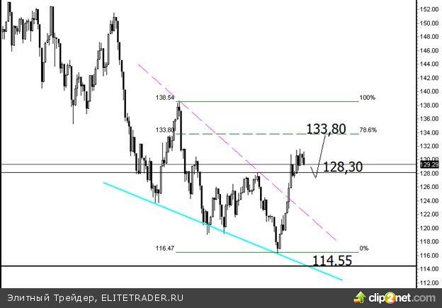 """За прошедшую торговую неделю  мировые фондовые площадки сформировали боковой тренд, тем самым, взяв паузу в восходящем ралли после """"эффекта QE3"""""""