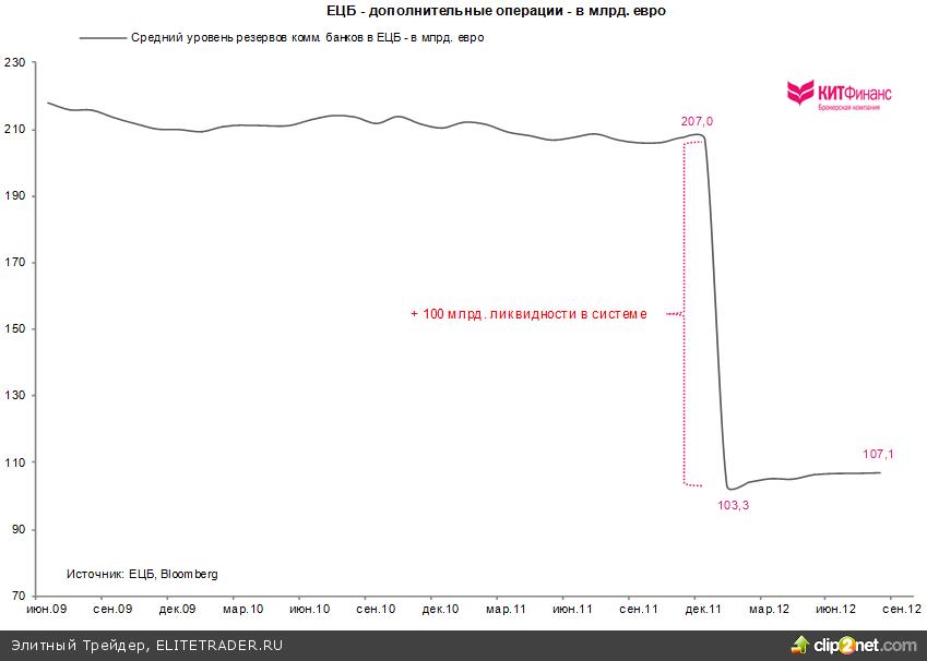 Операции на открытом рынке ЕЦБ: внимание на Испанию