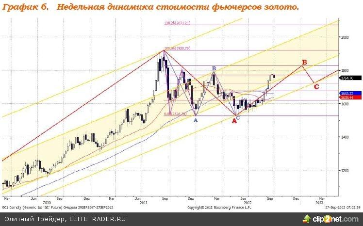Цены на нефть вновь растут после вчерашнего снижения, евро укрепляется