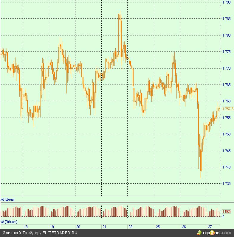 Забастовки в Африке разогревают цены на золото и платину