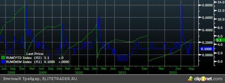Наиболее существенное снижение за два последних месяца