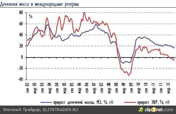 В четверг на отечественном рынке наблюдалась консолидация
