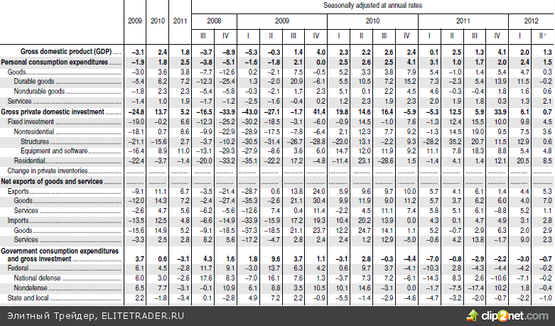 Слабые данные по ВВП объясняют спешку с QE3