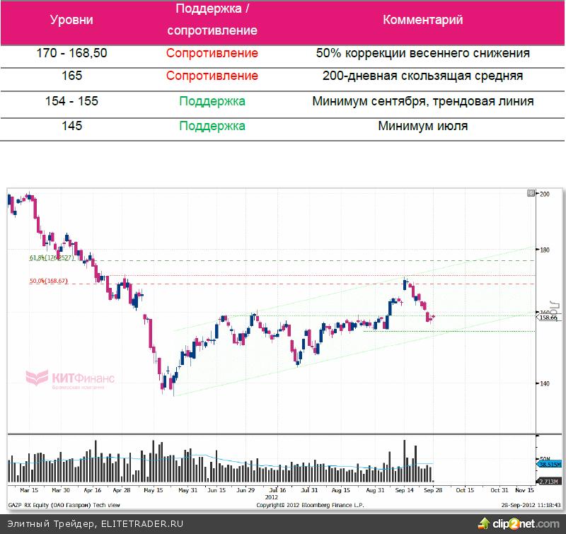 «Газпром»: неудачная третья