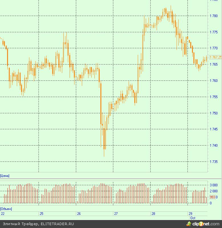 Печатные станки центробанков будут поддерживать цены на золото