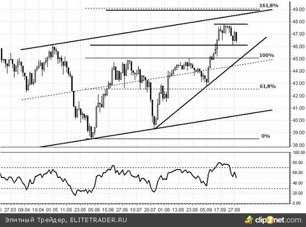 БАНКОВСКИЙ СЕКТОР США (Bank of America, Citigroup, HSBC) склонен к дальнейшему снижению