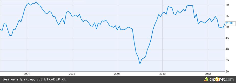 Защита Бернанке методов ФРС от критики не впечатлила инвесторов