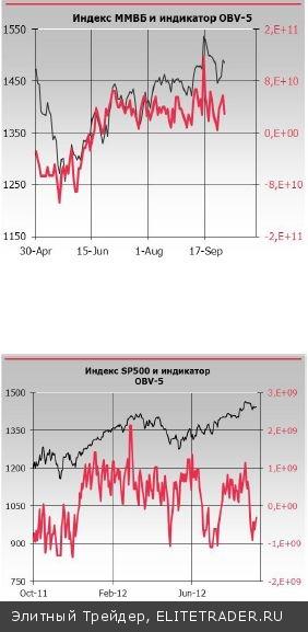 В ходе утреннего снижения индекс ММВБ протестировал ближайшее сопротивление – месячную балансовую цену ОВР-20(1483 п.)
