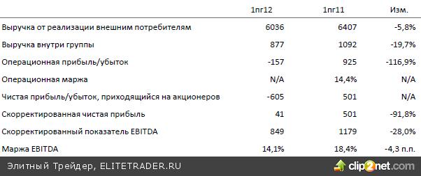Российский рынок продолжает вместе с внешними площадками определяться с дальнейшим направлением движения