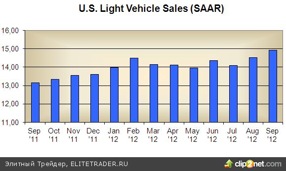 Низкие ставки по кредитам поддерживают спрос на авто в США