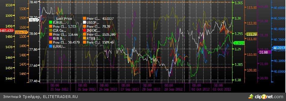 Невнятная динамика на падующих оборотах