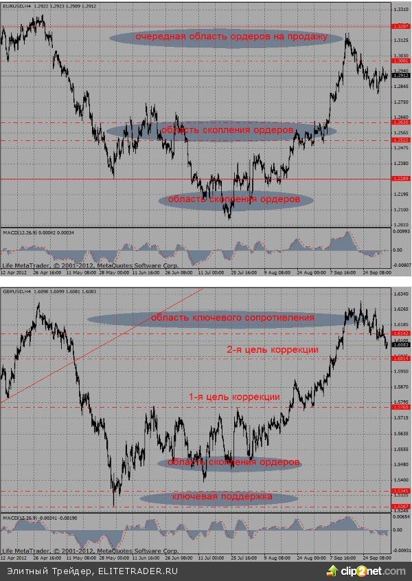 Стабильность курса единой валюты на фоне падающих курсов других основных валют указывает на высокую вероятность роста при смене рыночных настроений
