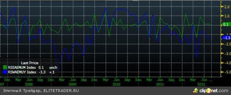 Снижение цен на нефть усилило давление на котировки акций