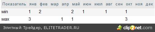 """""""Сургутнефтегаз"""" - балансируя между отсечками"""