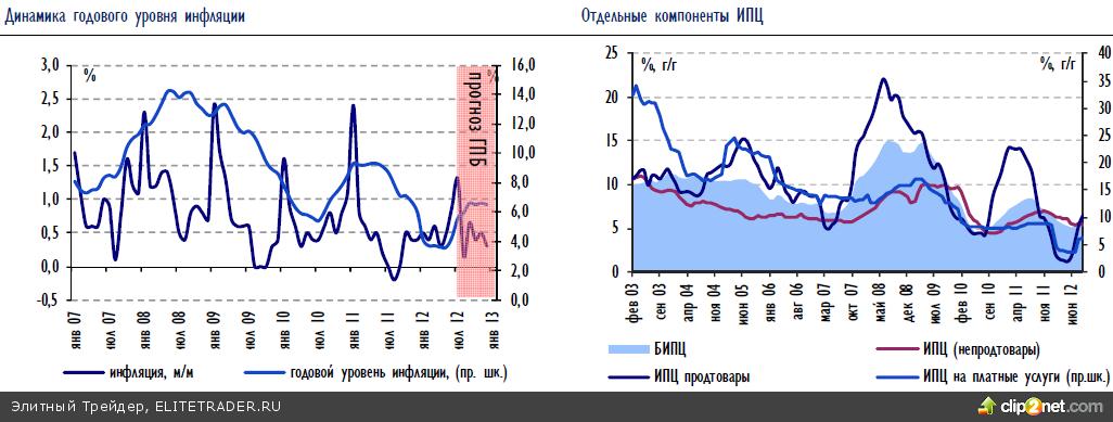 Российский рынок пока продолжает испытывать отсутствие катализаторов роста после ралли на QE3