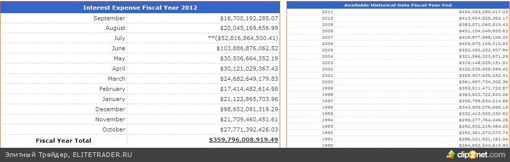 Расходы на обслуживание госдолга США снизились до минимума с 2005 года