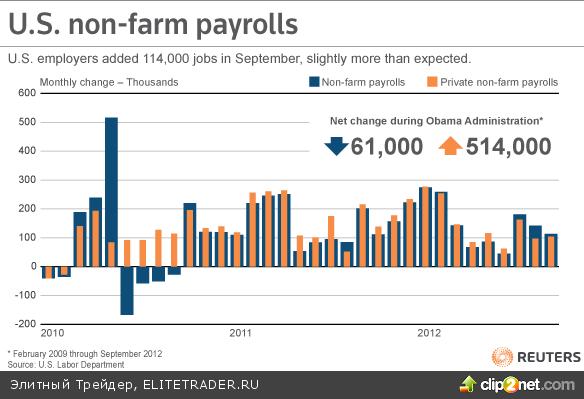 Рост темпов занятости в США достиг максимумов с 2003 года