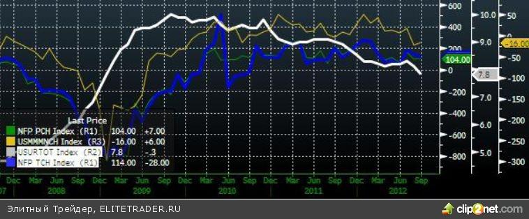 Хорошая макроэкономическая статистика поддержала рост