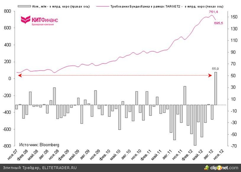 TARGET2: обязательства Испании и Италии снизились в сентябре