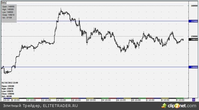 «Боковик» по фьючерсу на индекс РТС по-прежнему актуален