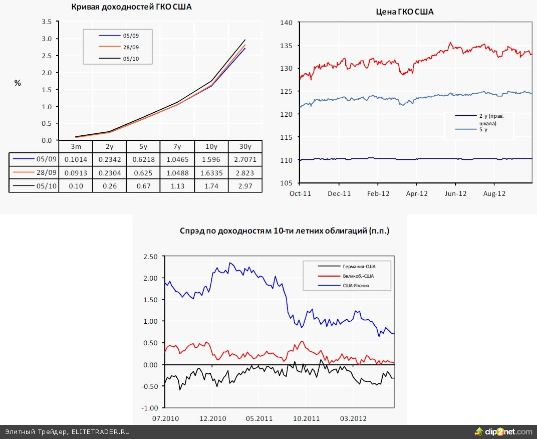 После насыщенного на макроэкономические данные прошлой недели, ожидать активности на рынках не приходится