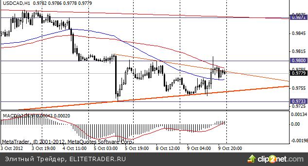 Сырьевые валюты торгуются на текущей неделе без определенной тенденции в области достигнутых минимумов