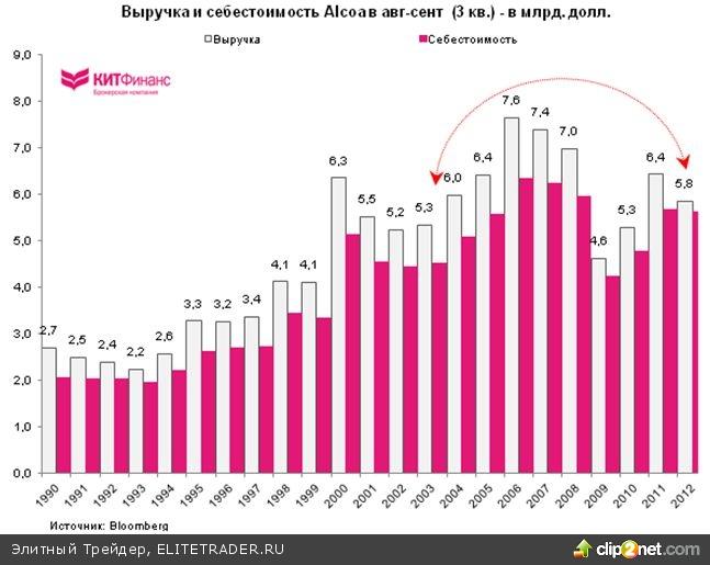 Alcoa: провальный старт сезона корпоративной отчетности в США