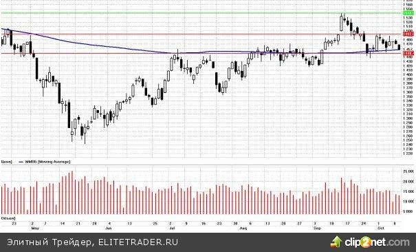 Ситуация на рынках существенно не улучшается