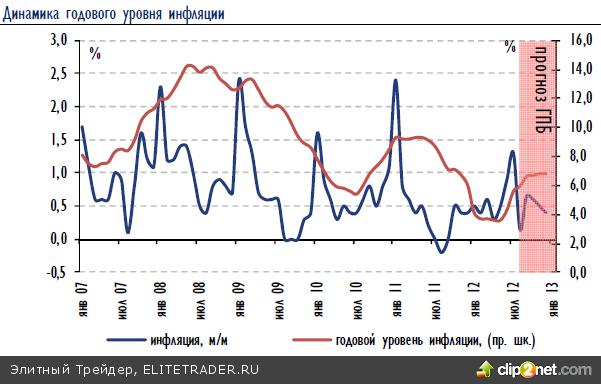 Рубль продолжил свое укрепление, следуя за мировыми ценами на нефть, которые, в свою очередь, растут за счет усиления напряжения ситуации вокруг Ирана
