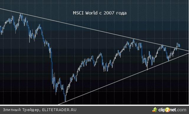 Индекс MSCI World обещает коррекцию в ближайшие полгода
