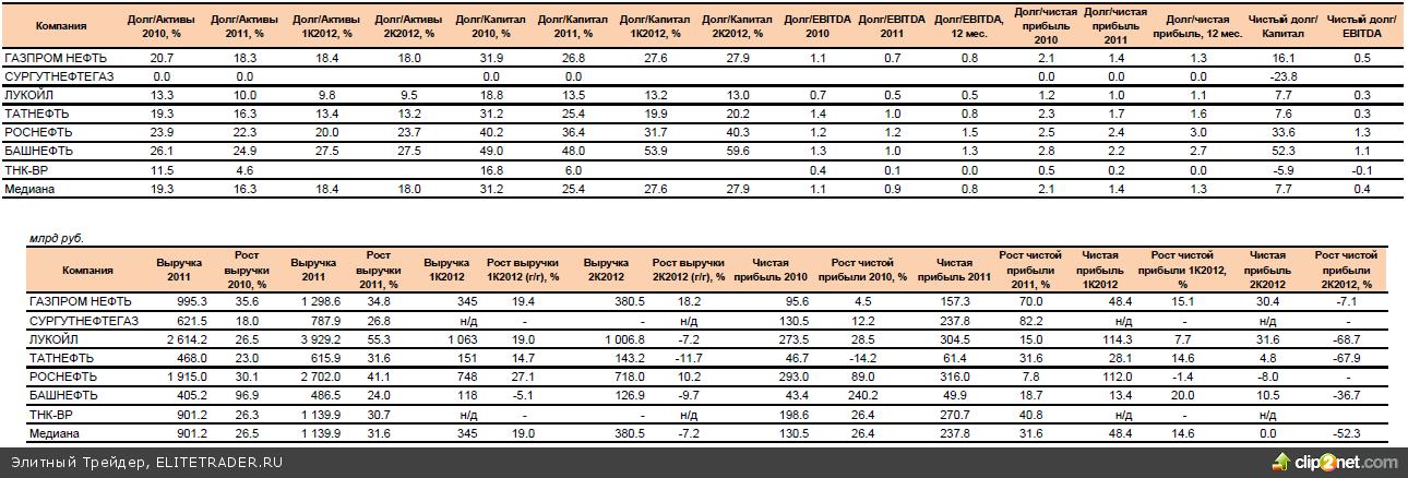 Доказанные запасы углеводородов Газпром нефти превышают 1,1 млрд тонн нефтяного эквивалента