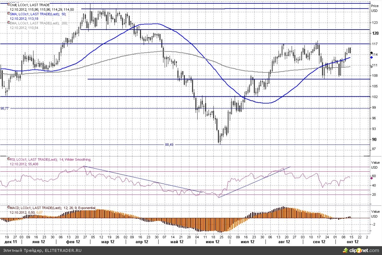 Прогнозы роста мирового спроса на нефть снижены