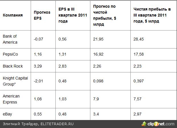 Несмотря на то, что китайская макростатистика, опубликованная на выходных, выглядит в целом позитивной, негатив скорее всего перевесит и индексы ММВБ и РТС уйдут вниз