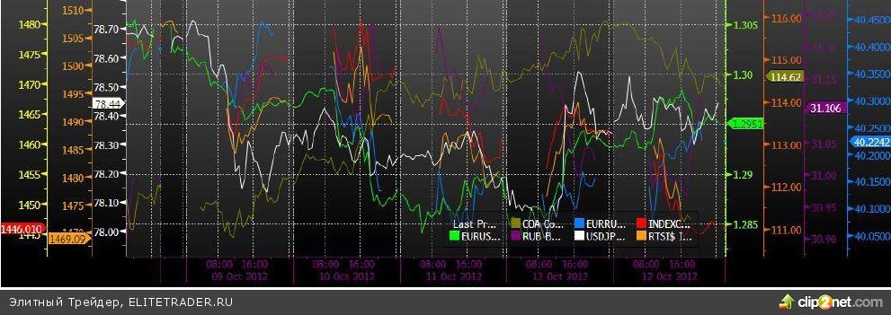 Снижение цен на нефть оказало давление на котировки акций