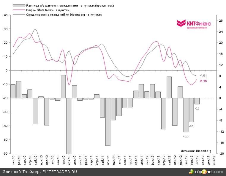 Empire State: деловая активность падает вместе с ожиданиями