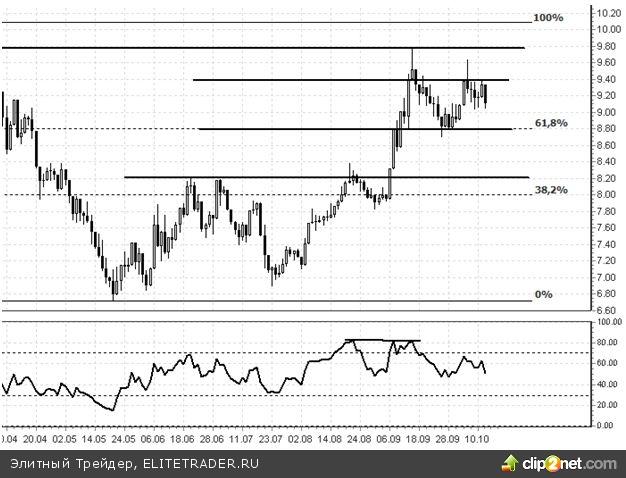 БАНКОВСКИЙ СЕКТОР США (Bank of America): акции находятся в ожидании финансовой отчетности за III кв. 2012 г