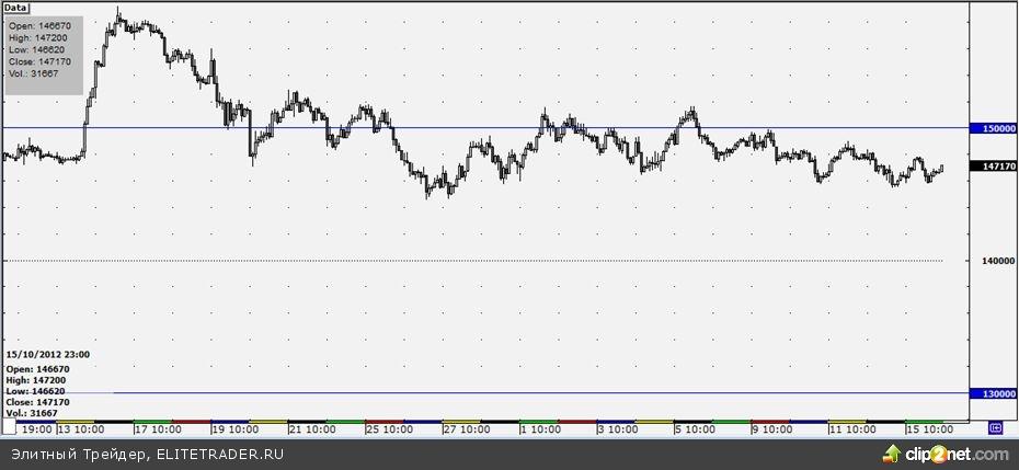 Ожидаемый сегодня с утра рост фьючерса на индекс РТС будет проходить в рамках сложившегося «боковика»