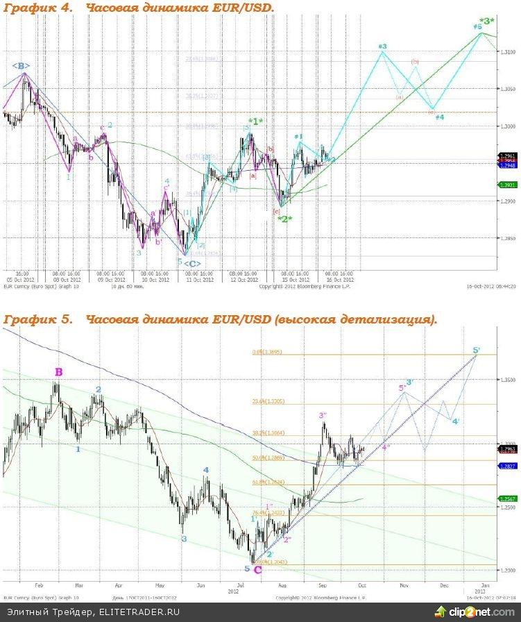 Ожидаем убедительного роста рынков