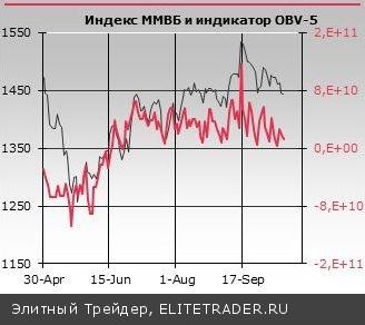 Вход в рынок длинных денег, предпринятый в начале сентября, оказался эпизодическим