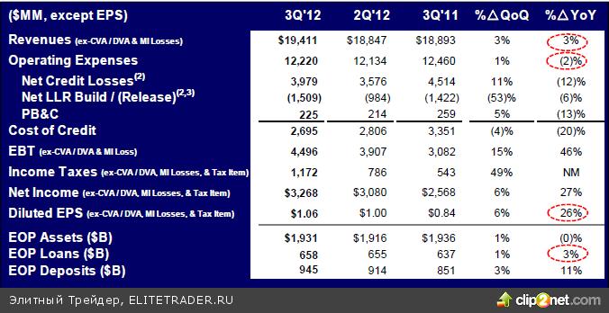 Отчет Citi - прибыль сокращается, капитализация растет