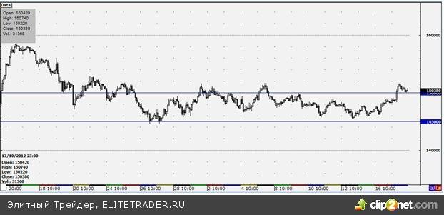 Вероятность возврата фьючерса на индекс РТС в коридор 145 000 -150 000 пунктов довольно высока