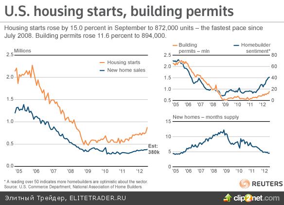 Позитив с рынка жилья тянет индексы к пятилетним максимумам