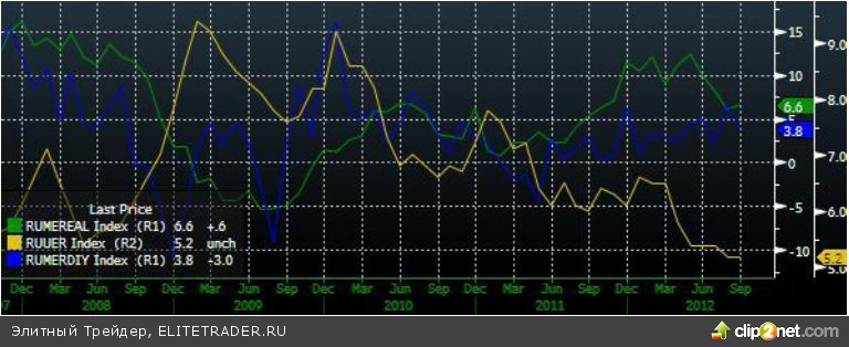 Хорошие новости поддерживают российский рынок