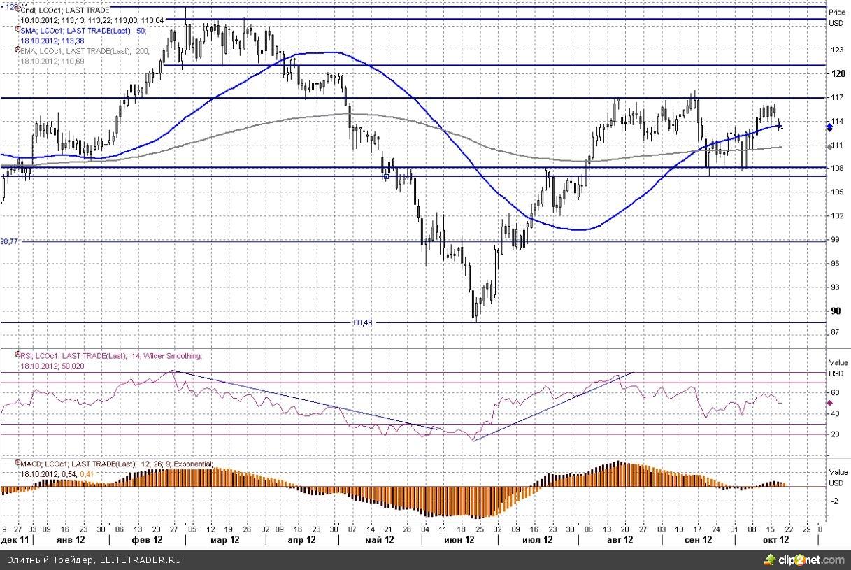 Запасы нефти в США снова начали увеличиваться