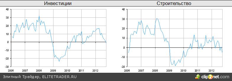 Индексы корректировались на фоне статистики из США