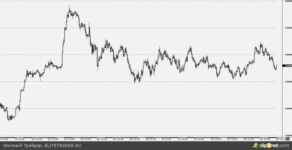 Движение фьючерса на индекс РТС в «боковике» будет продолжено