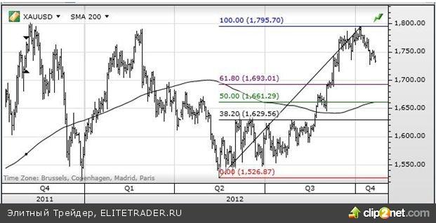 Золото сдает позиции на фоне улучшения статистики. Нефть торгуется в диапазоне